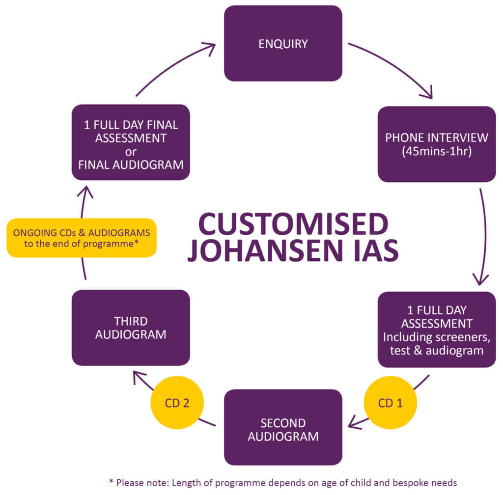 johansen individualised auditory stimulation process